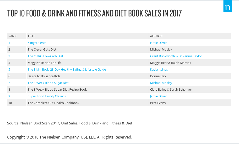 Cookbook sales in Australia 2017 (Nielsen)