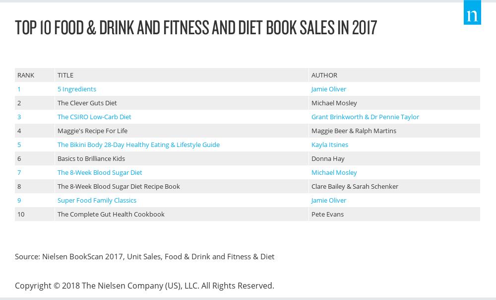 Cookbook sales in Australia 2017 (Nielsen)