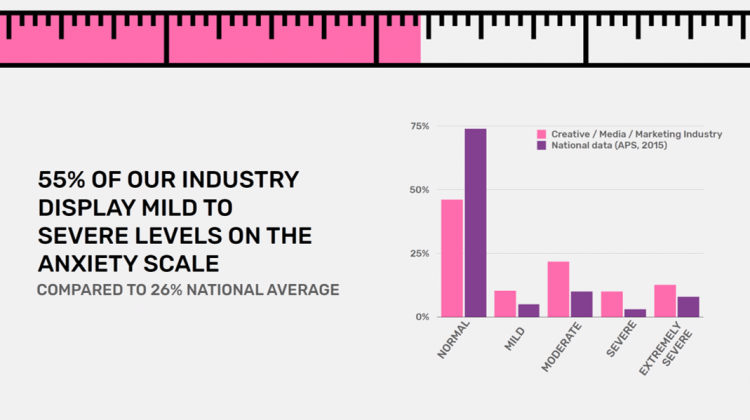 Industry anxiety vs national average