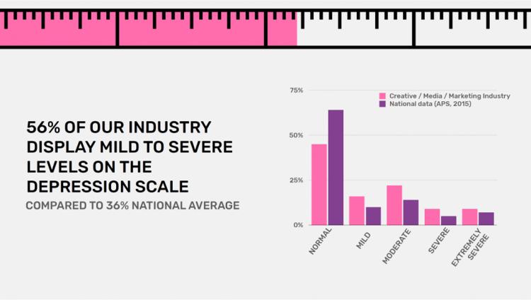 Industry depression vs national average