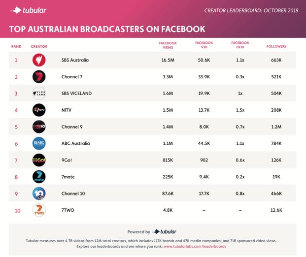 Top Australian broadcasters on Facebook (Tubular Labs)