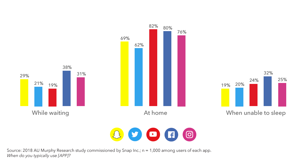 Apposphere: How The Apps You Use Impact Snapchat's Daily