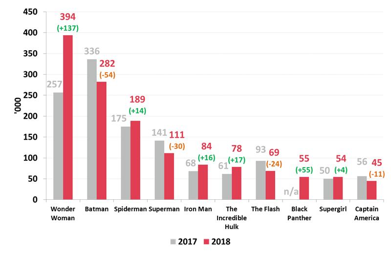7901-Wonder-Woman-Chart
