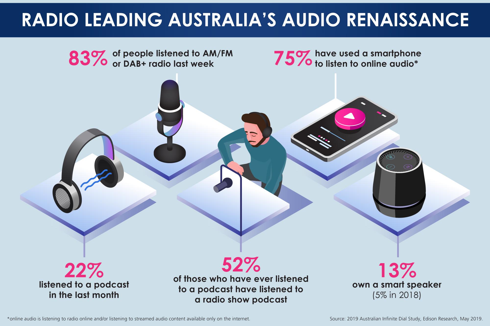 showcase podcast listening behaviour - HD2000×1333