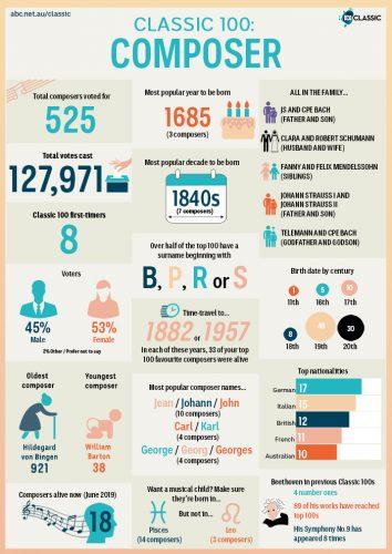ABC Classic 100 infographics