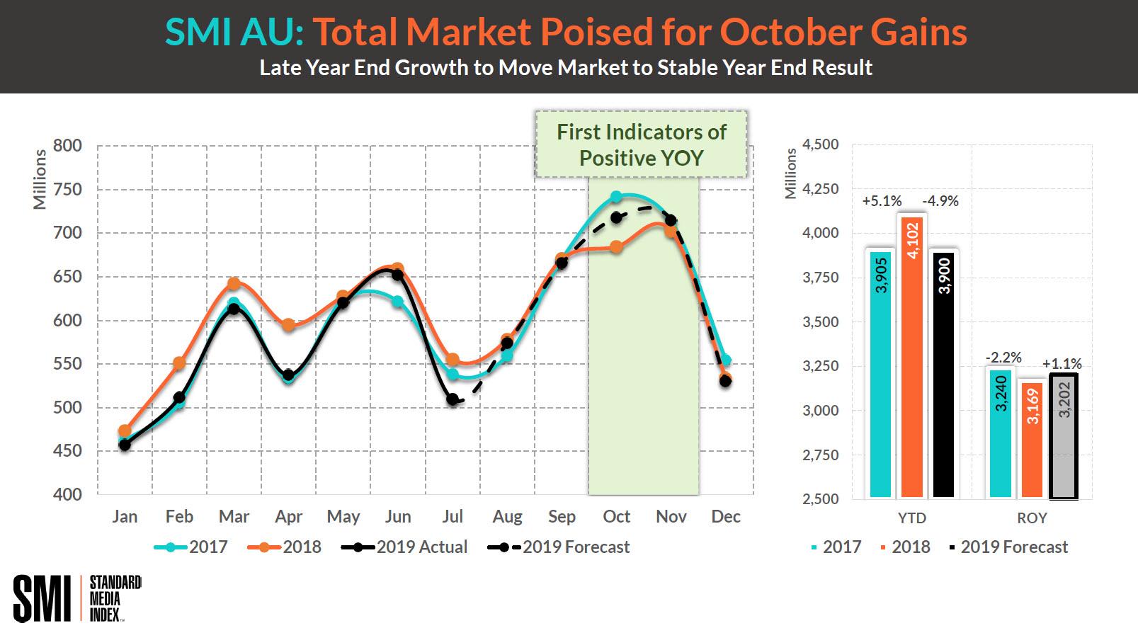 Total Market Forecast Slide