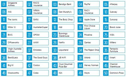 kpmg brand rankings