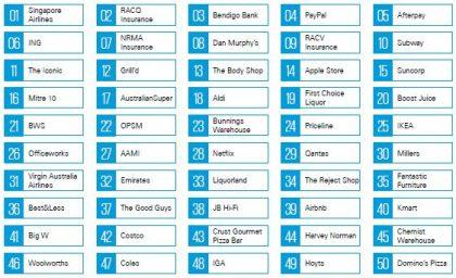 kpmg brand rankings