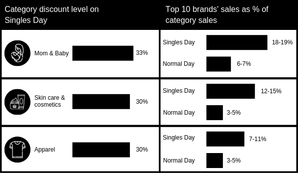 (Source: McKinsey, 'What Singles Day can tell us about how retail is changing in China' 2018)