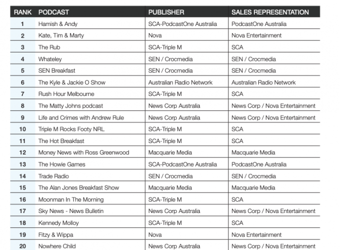 Top 20 podcasts in September